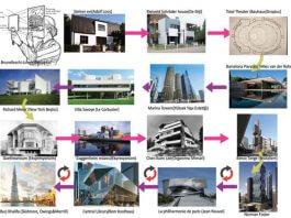 mimari görselleştirme